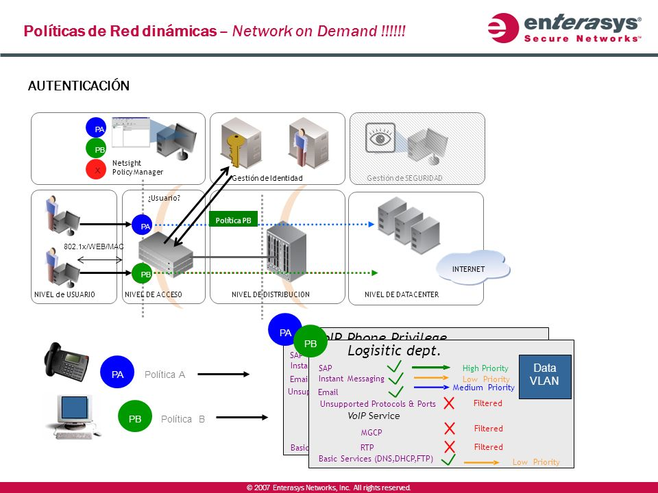 Políticas de Red dinámicas – Network on Demand !!!!!!