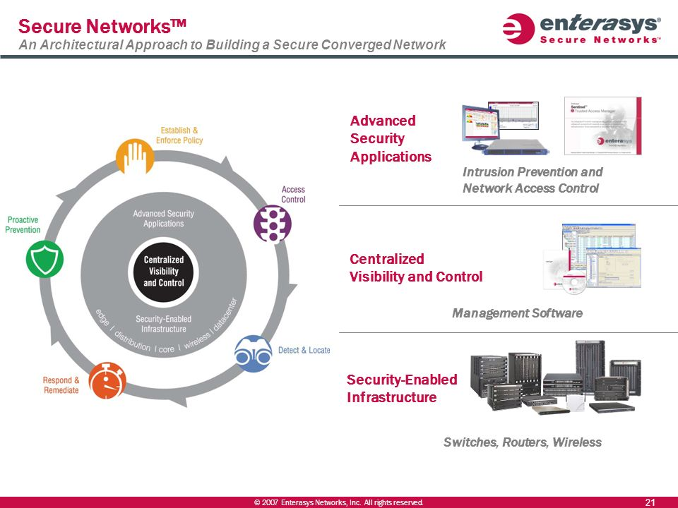 Secure Networks™ An Architectural Approach to Building a Secure Converged Network