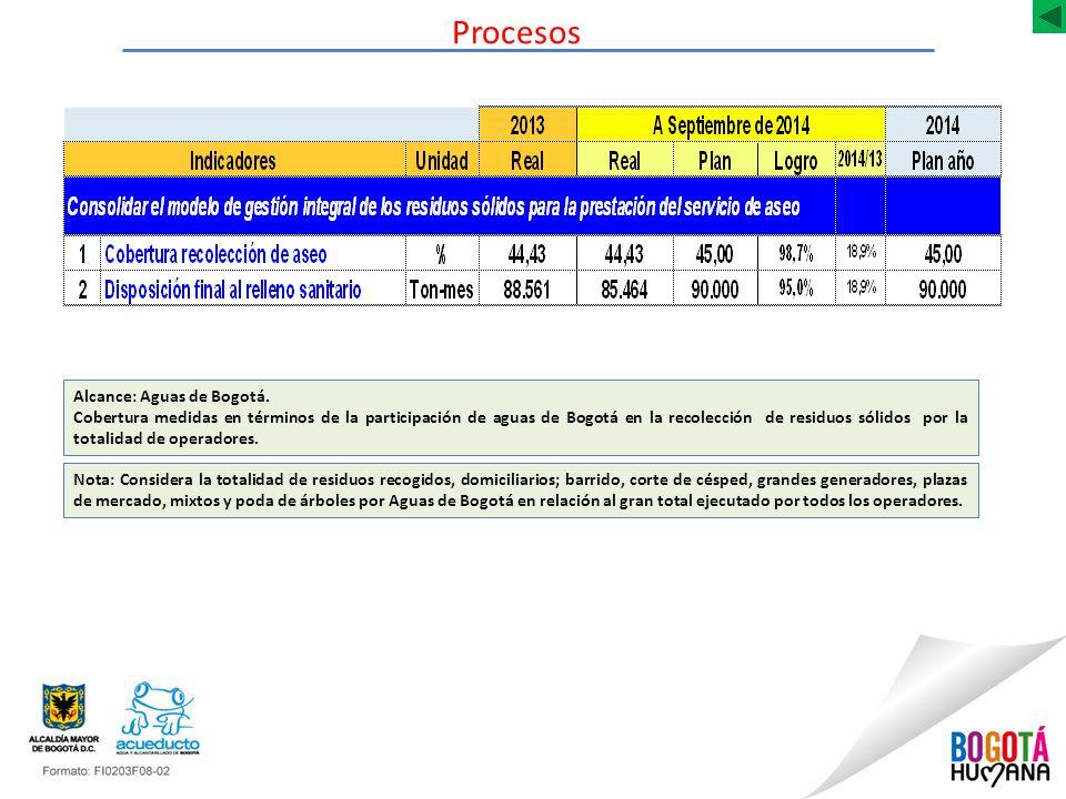 Procesos Alcance: Aguas de Bogotá.