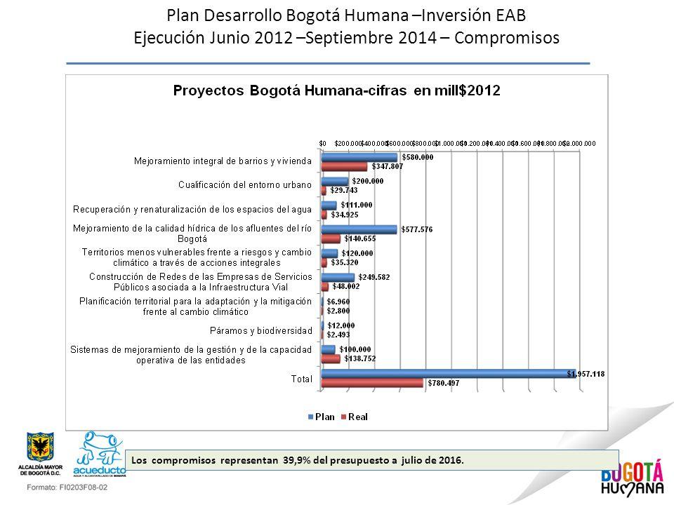 Plan Desarrollo Bogotá Humana –Inversión EAB