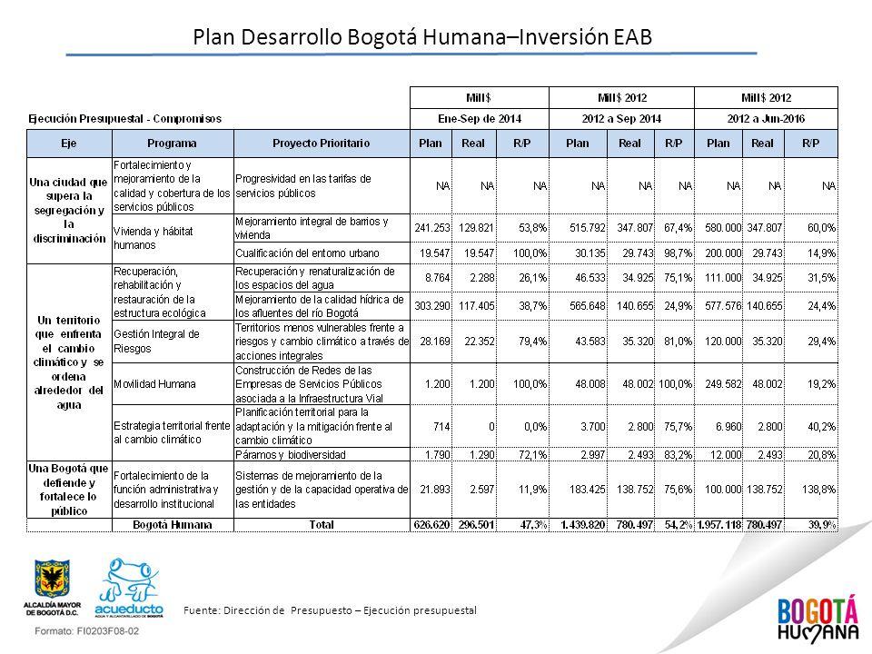 Plan Desarrollo Bogotá Humana–Inversión EAB