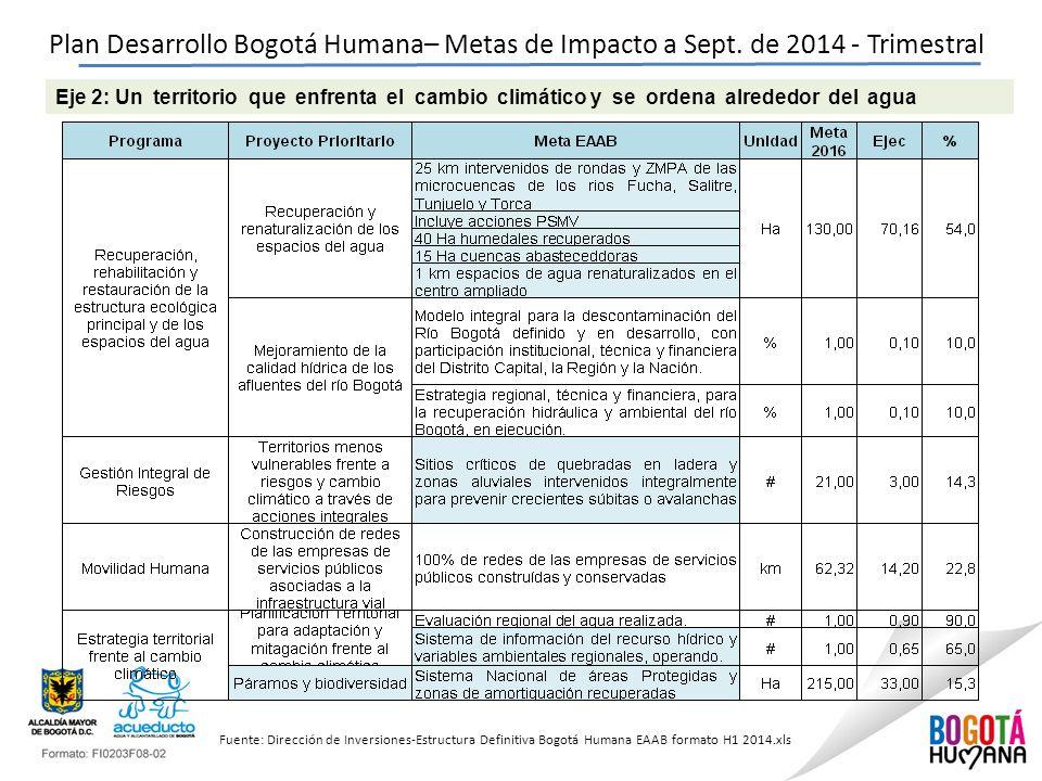 Plan Desarrollo Bogotá Humana– Metas de Impacto a Sept