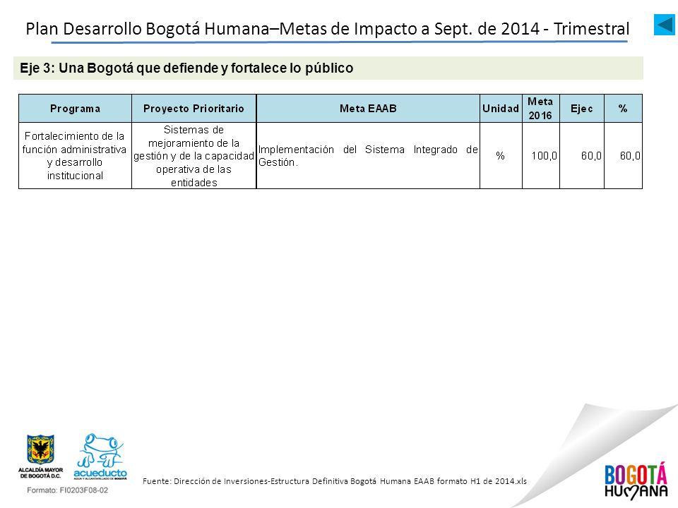 Plan Desarrollo Bogotá Humana–Metas de Impacto a Sept