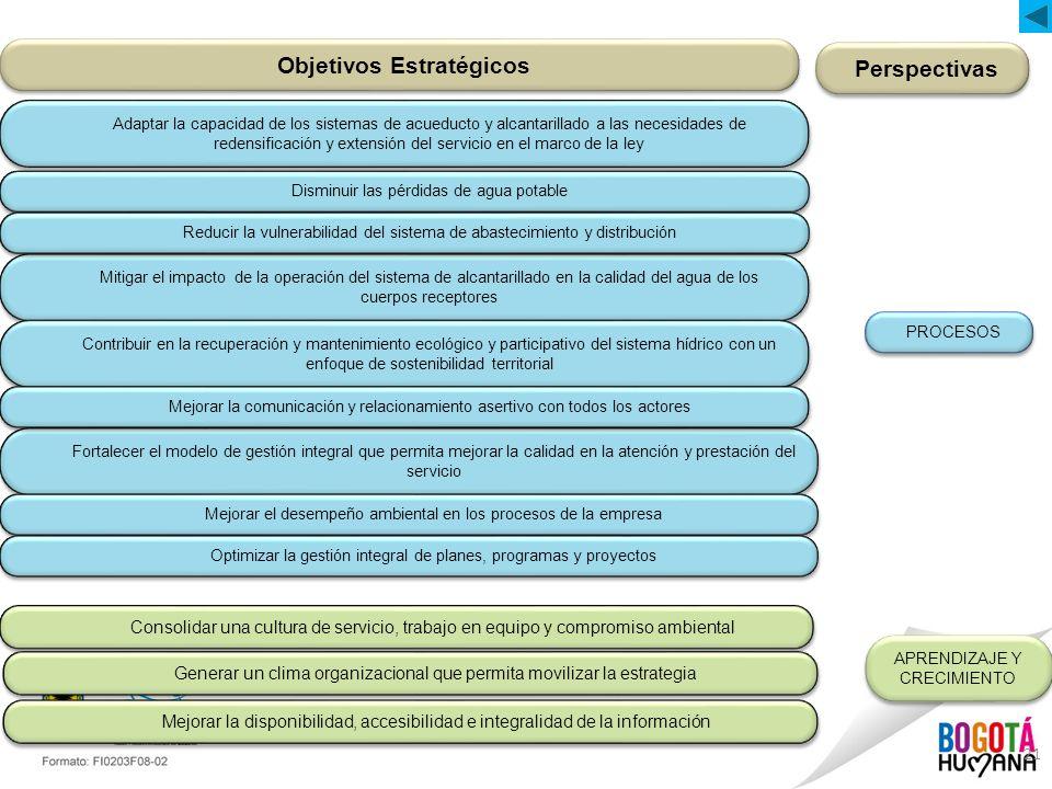 Objetivos Estratégicos Perspectivas