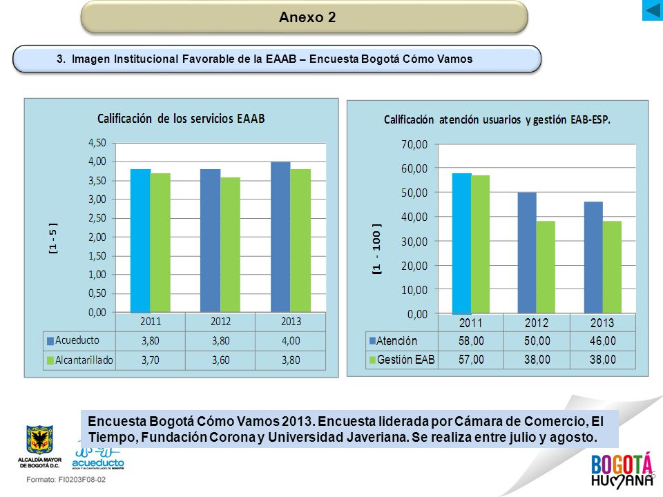 Anexo 2 3. Imagen Institucional Favorable de la EAAB – Encuesta Bogotá Cómo Vamos.
