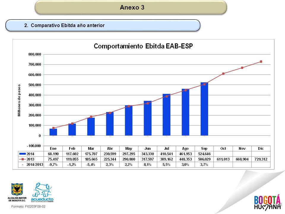 Anexo 3 2. Comparativo Ebitda año anterior