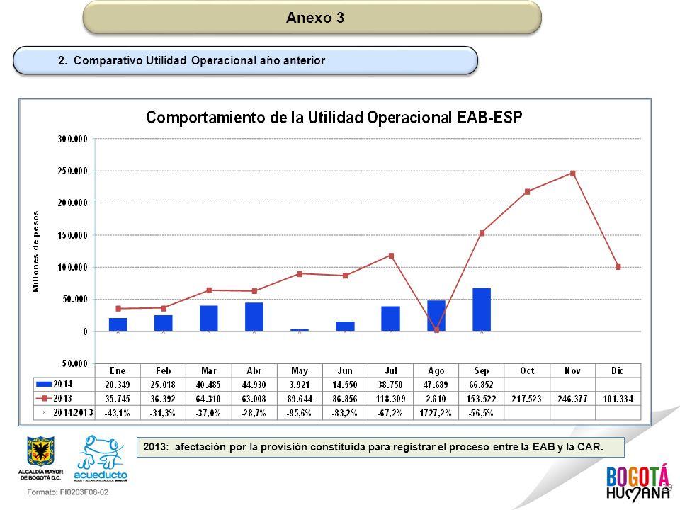 Anexo 3 2. Comparativo Utilidad Operacional año anterior
