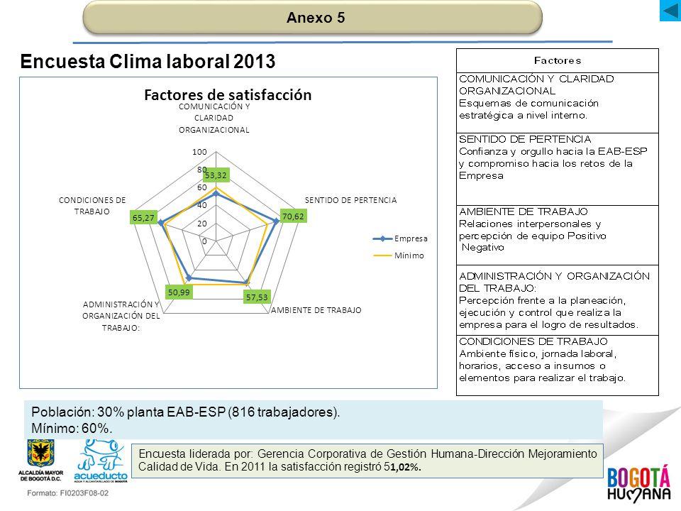 Encuesta Clima laboral 2013