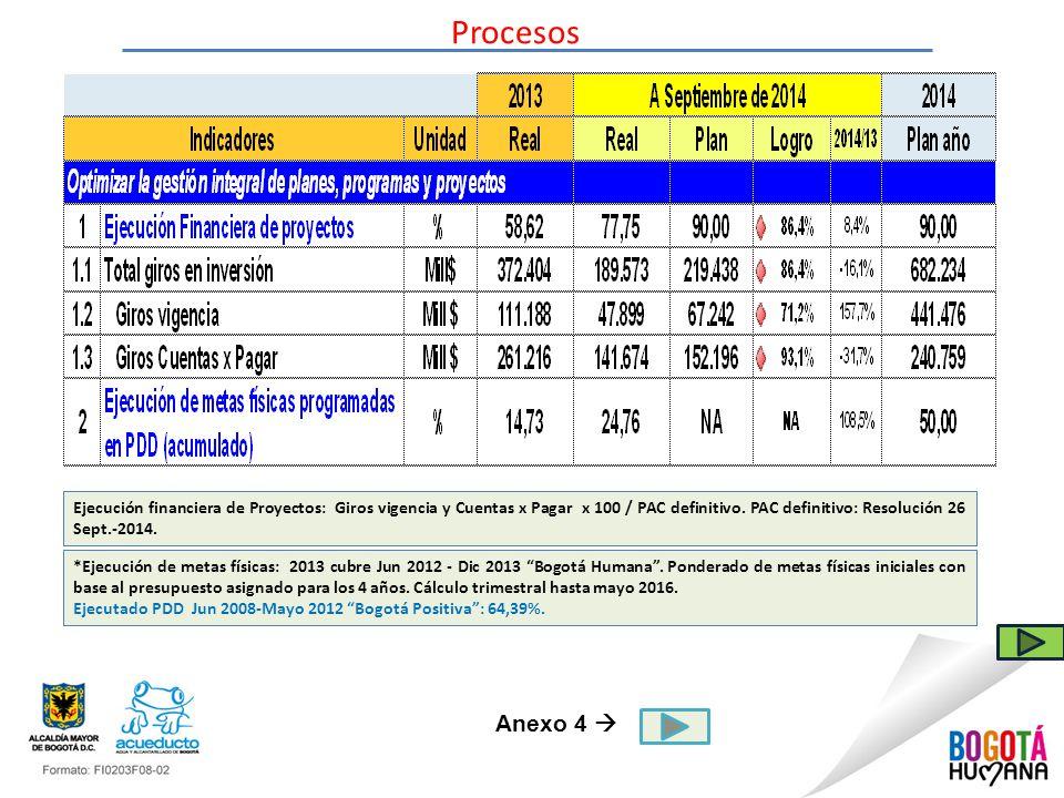 Procesos Ejecución financiera de Proyectos: Giros vigencia y Cuentas x Pagar x 100 / PAC definitivo. PAC definitivo: Resolución 26 Sept.-2014.