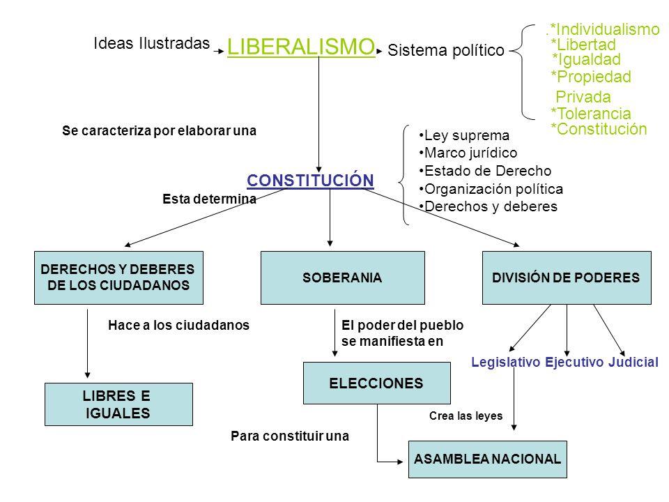 LIBERALISMO .*Individualismo Ideas Ilustradas *Libertad