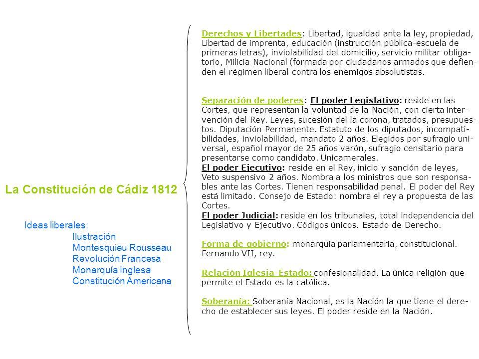 La Constitución de Cádiz 1812
