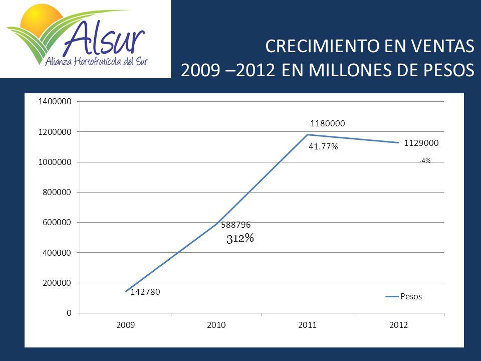 CRECIMIENTO EN VENTAS 2009 –2012 EN MILLONES DE PESOS