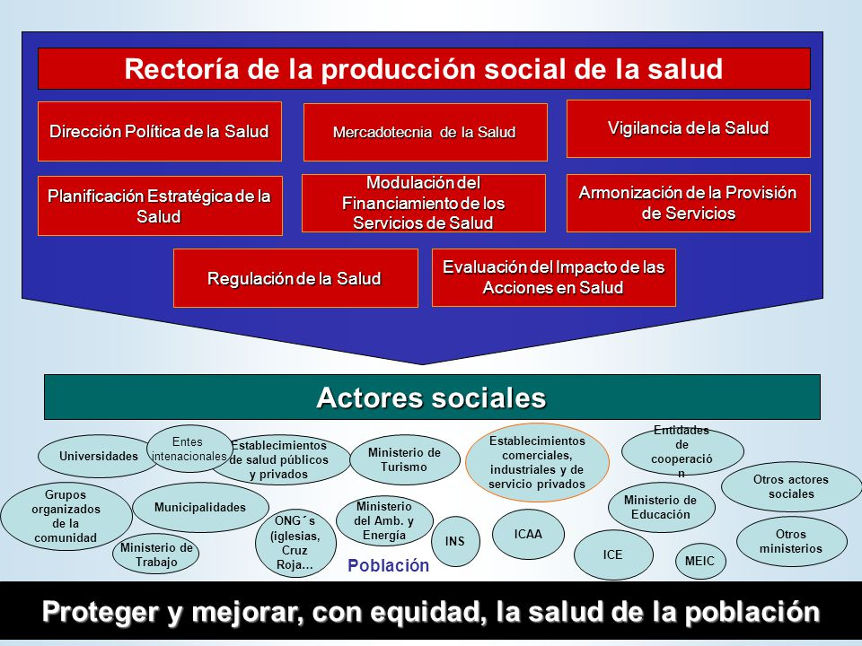 Rectoría de la producción social de la salud
