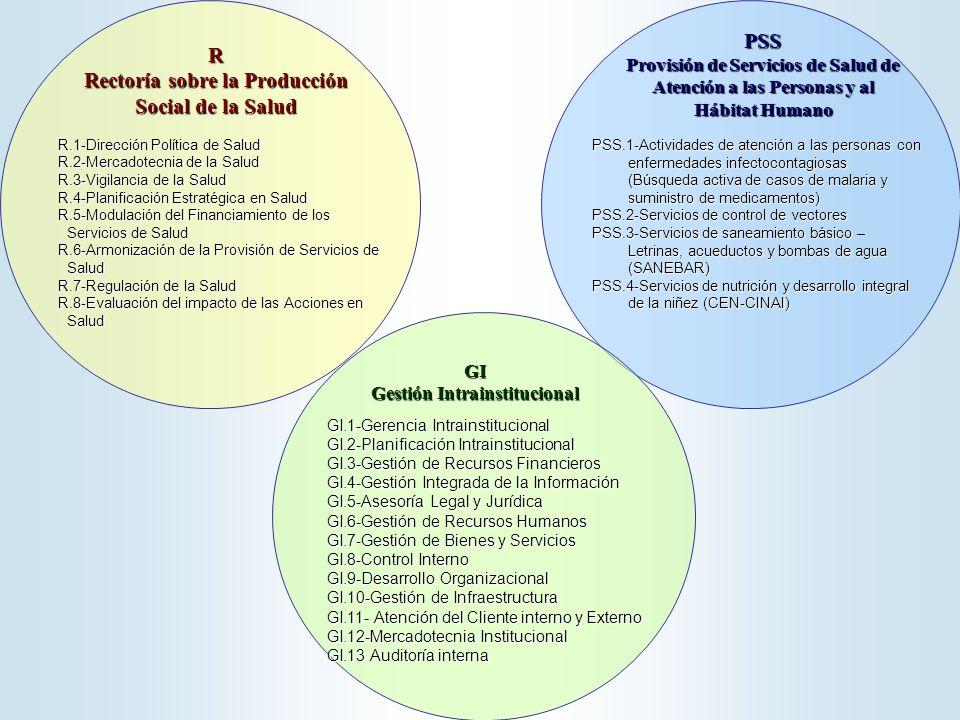 R Rectoría sobre la Producción Social de la Salud PSS