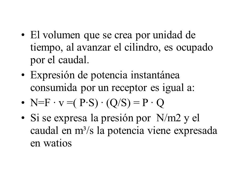 El volumen que se crea por unidad de tiempo, al avanzar el cilindro, es ocupado por el caudal.