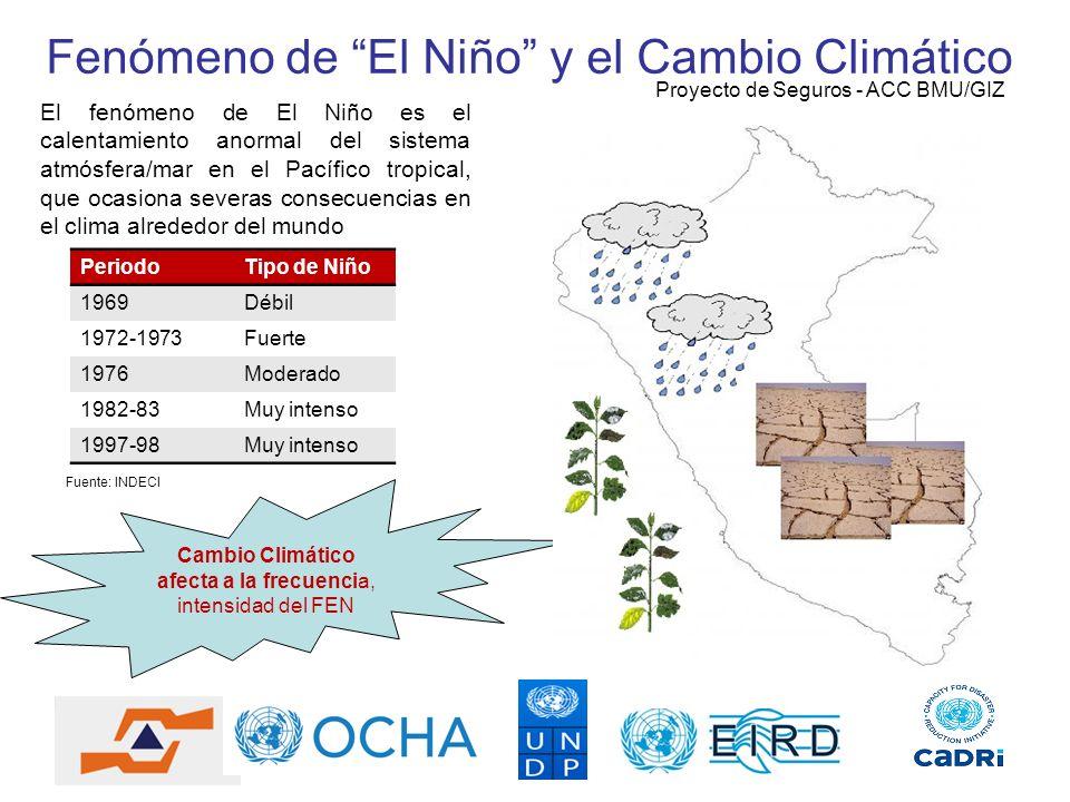 Fenómeno de El Niño y el Cambio Climático