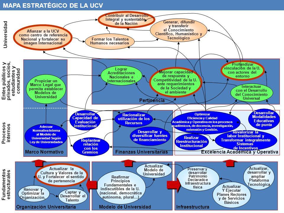MAPA ESTRATÉGICO DE LA UCV