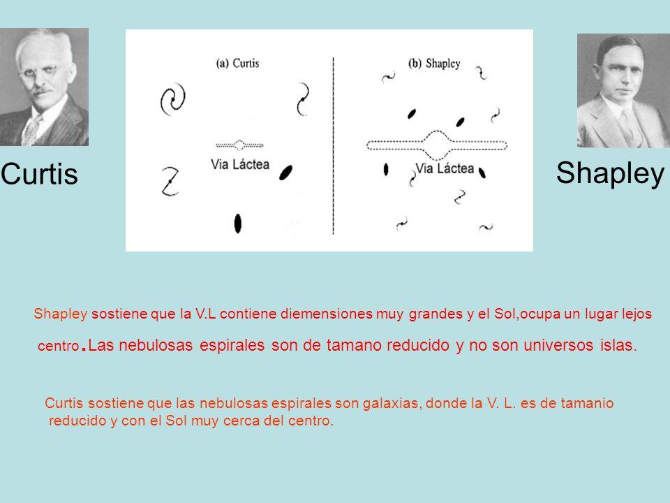 CurtisShapley. Shapley sostiene que la V.L contiene diemensiones muy grandes y el Sol,ocupa un lugar lejos.
