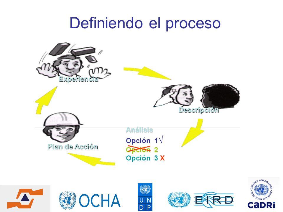 Definiendo el proceso Experiencia Descripción Análisis Opción 1√