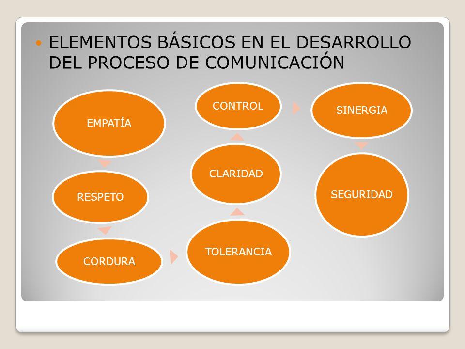 ELEMENTOS BÁSICOS EN EL DESARROLLO DEL PROCESO DE COMUNICACIÓN