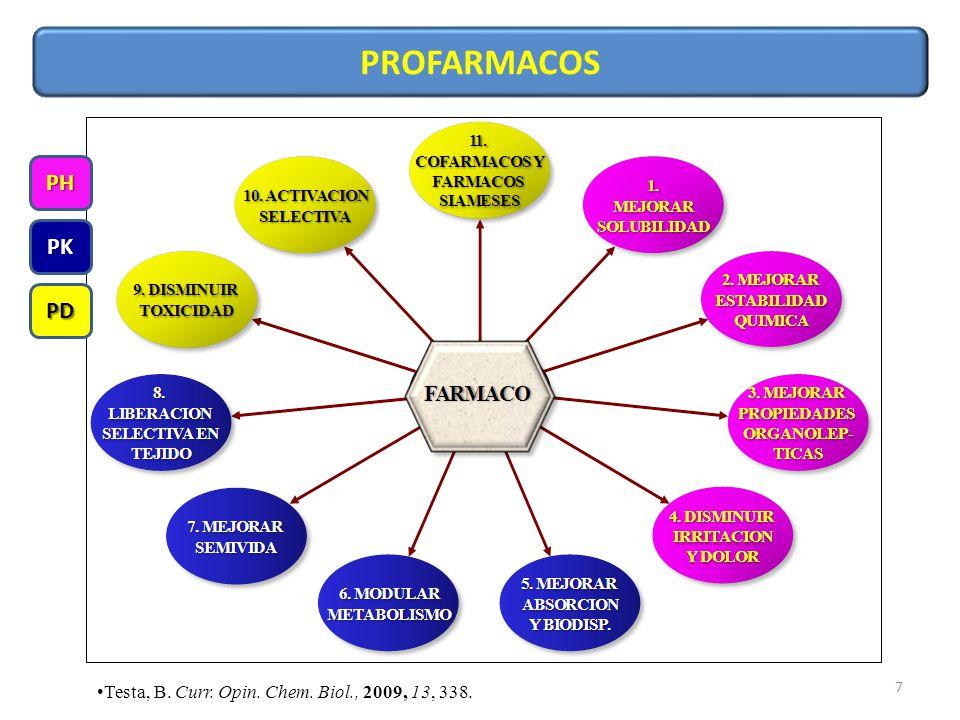 PROFARMACOS PH PK PD Testa, B. Curr. Opin. Chem. Biol., 2009, 13, 338.