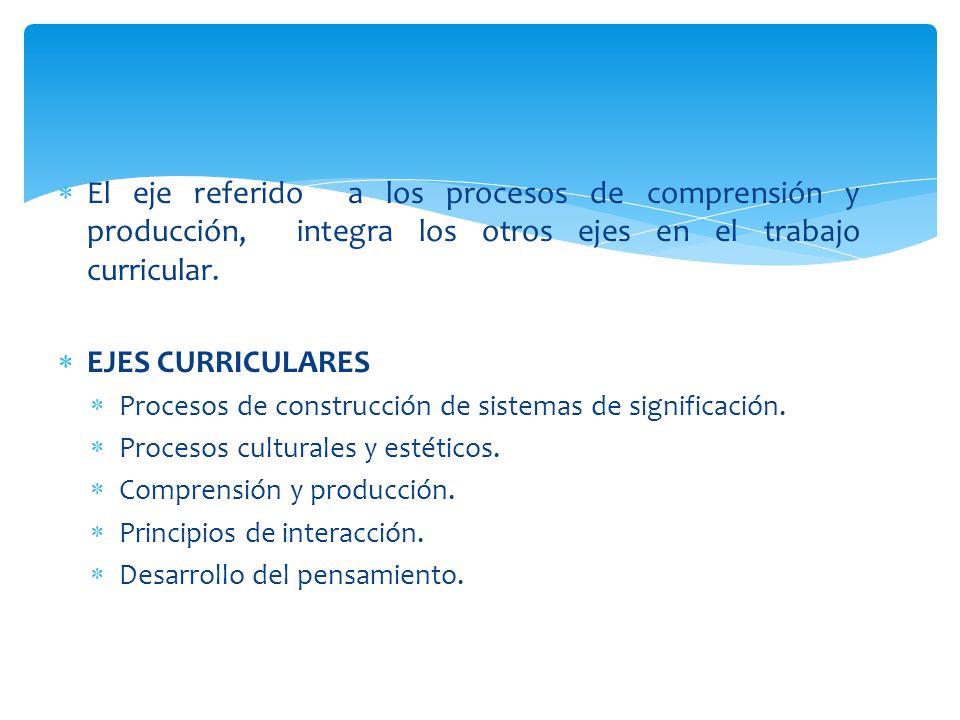 El eje referido a los procesos de comprensión y producción, integra los otros ejes en el trabajo curricular.