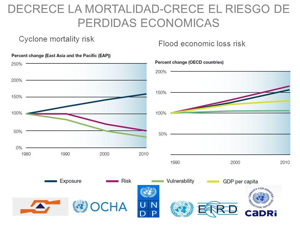 DECRECE LA MORTALIDAD-CRECE EL RIESGO DE PERDIDAS ECONOMICAS