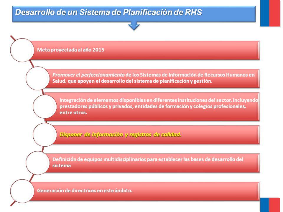 Desarrollo de un Sistema de Planificación de RHS