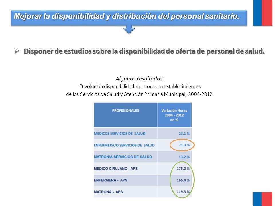 Mejorar la disponibilidad y distribución del personal sanitario.