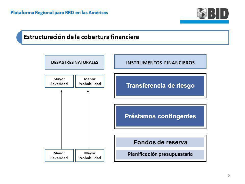 Estructuración de la cobertura financiera