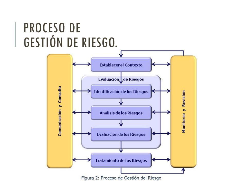 Proceso de GESTIÓN DE RIESGO.