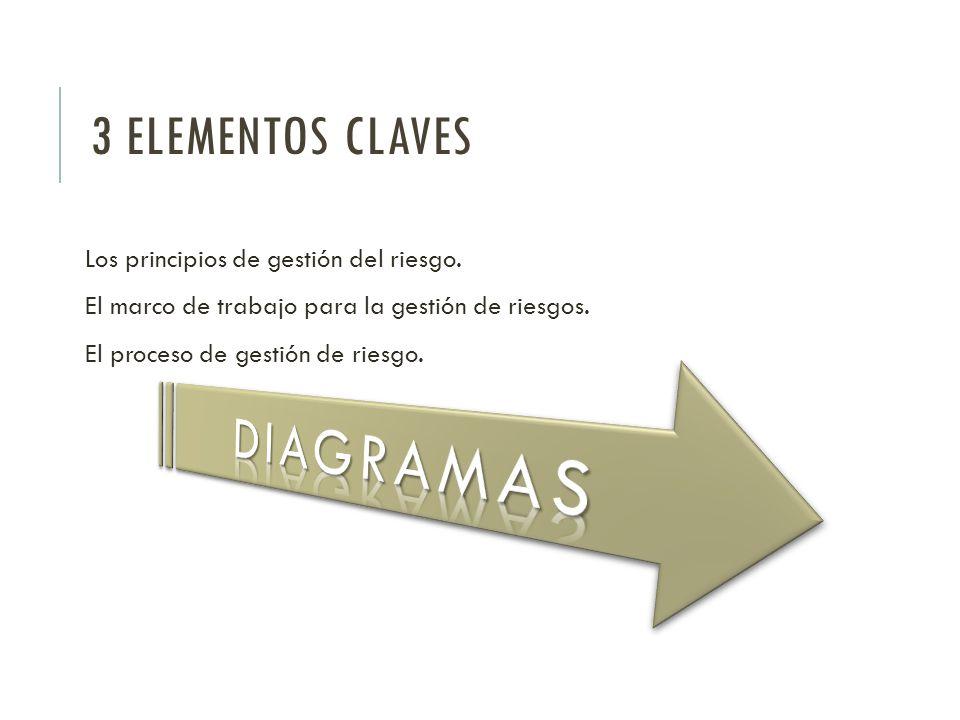 DIAGRAMAS 3 ELEMENTOS CLAVES