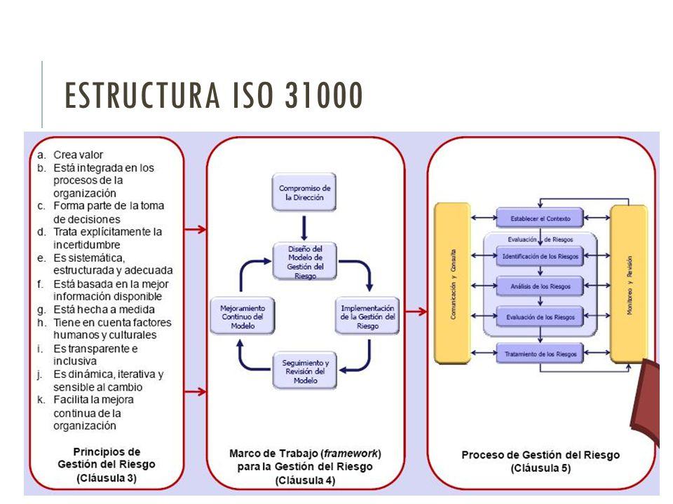 ESTRUCTURA ISO 31000
