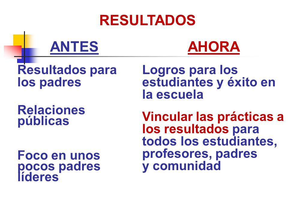 RESULTADOS ANTES AHORA