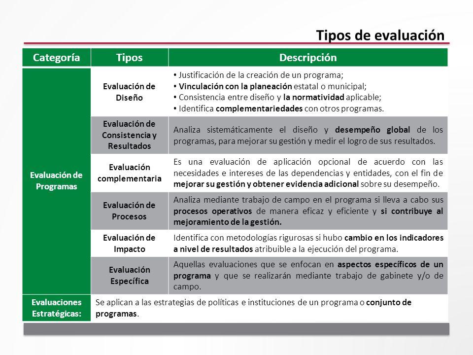 Tipos de evaluación Categoría Tipos Descripción