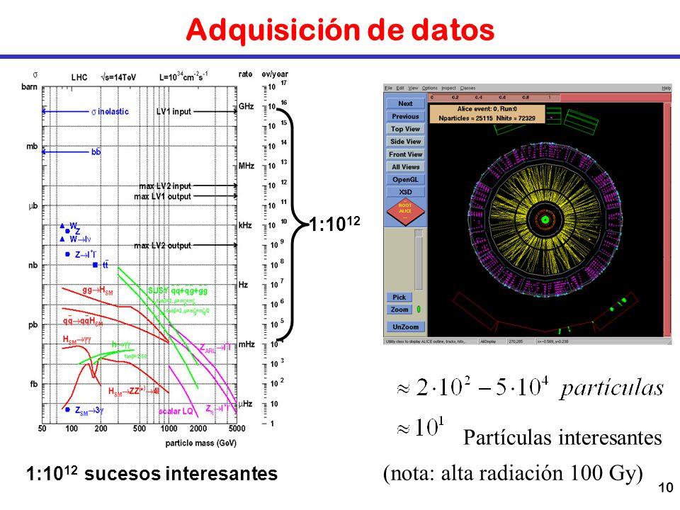 Adquisición de datos Partículas interesantes