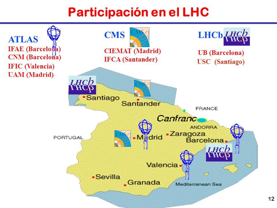 Participación en el LHC