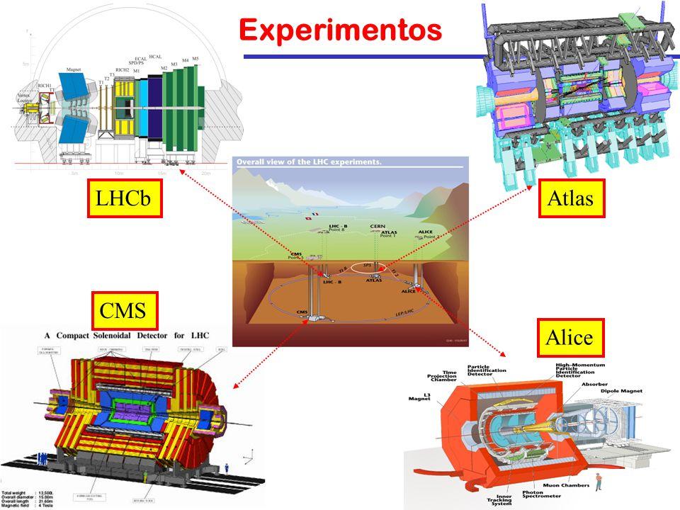 Experimentos LHCb Atlas CMS Alice