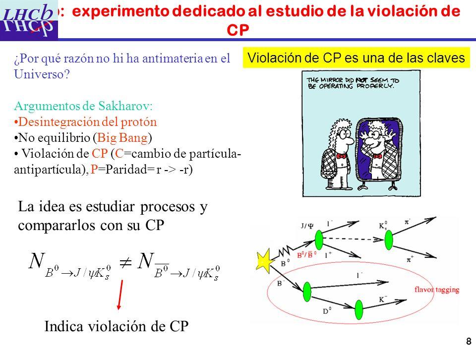 LHCb: experimento dedicado al estudio de la violación de CP