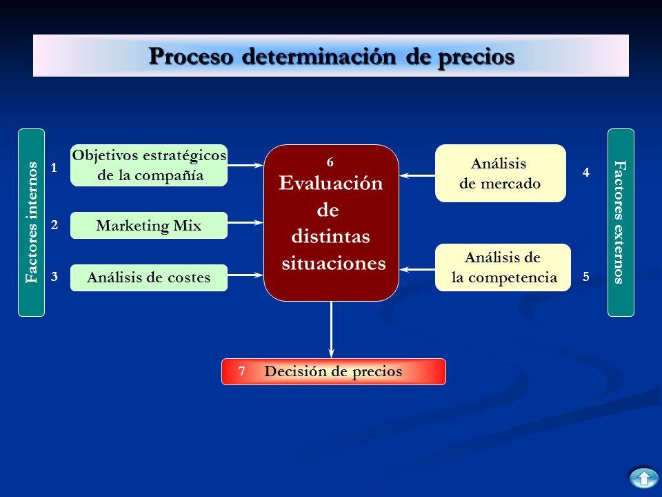 Proceso determinación de precios