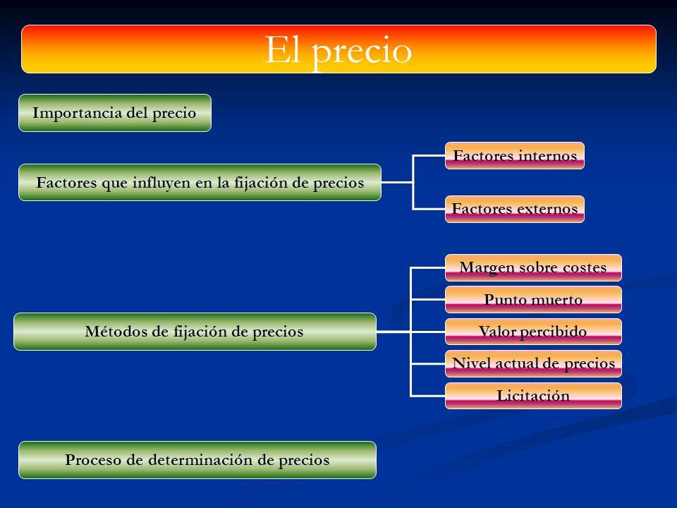 El precio Importancia del precio Factores internos
