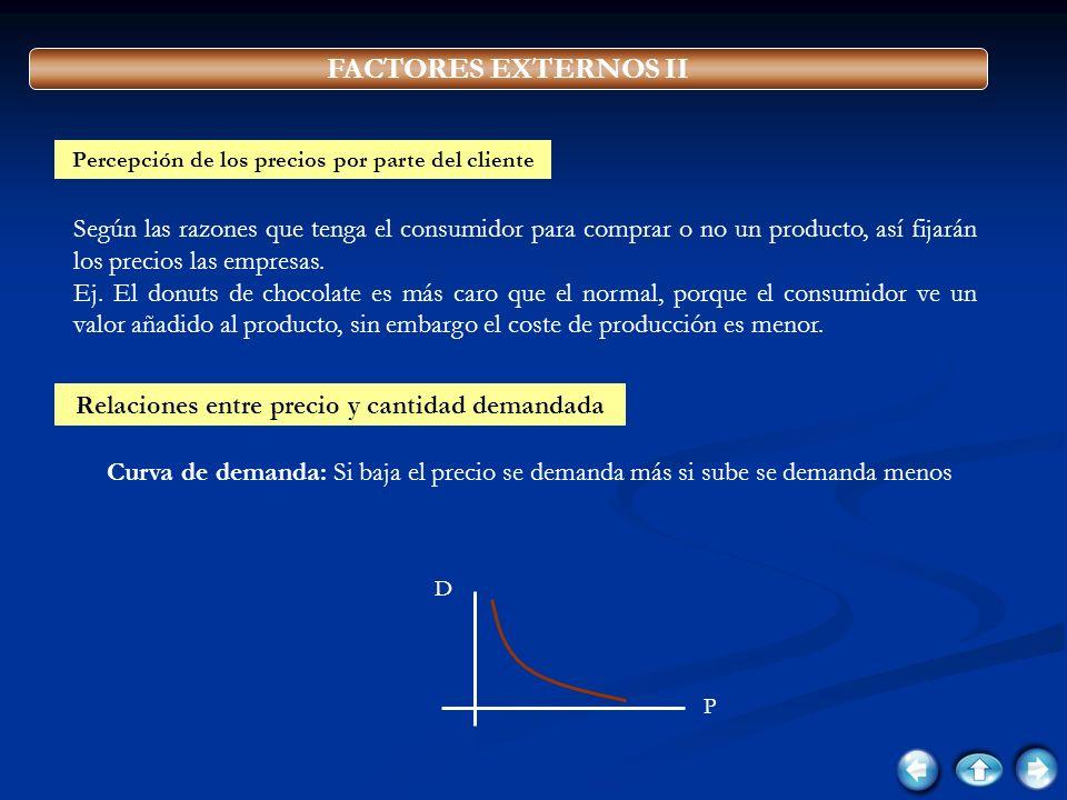 FACTORES EXTERNOS II Percepción de los precios por parte del cliente.