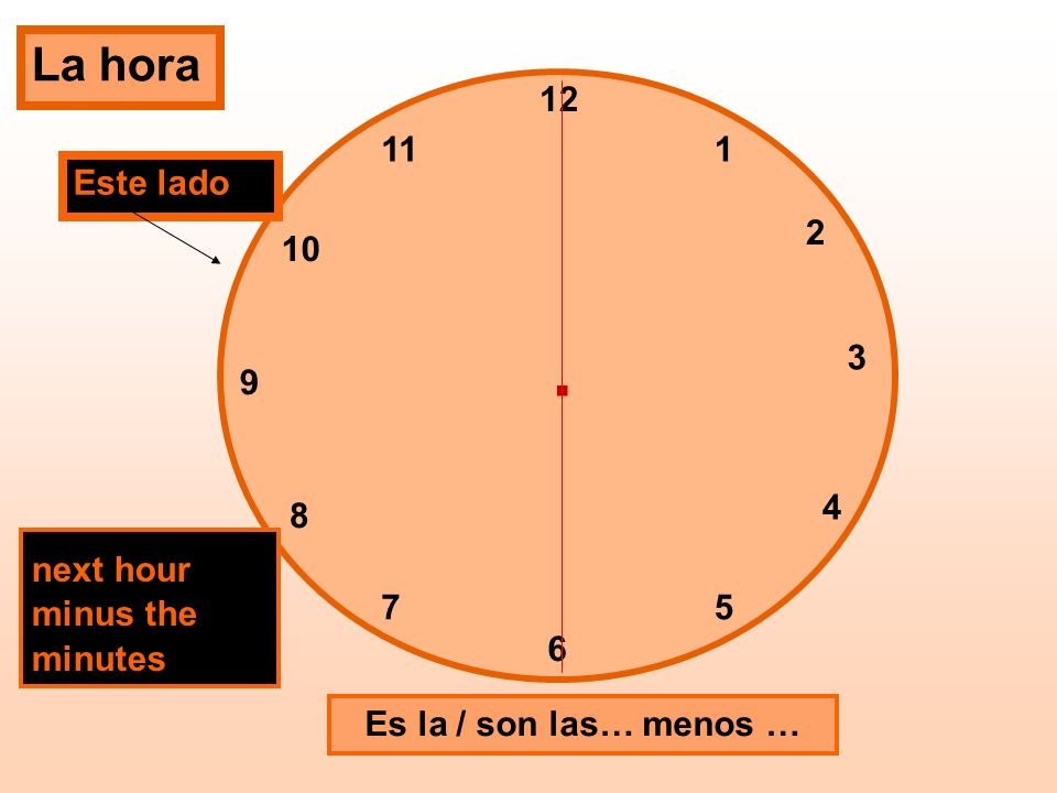 . La hora 12 11 1 Este lado 2 10 3 9 4 8 next hour minus the minutes 7