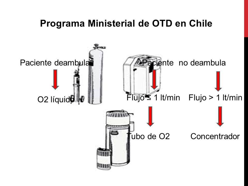 Programa Ministerial de OTD en Chile