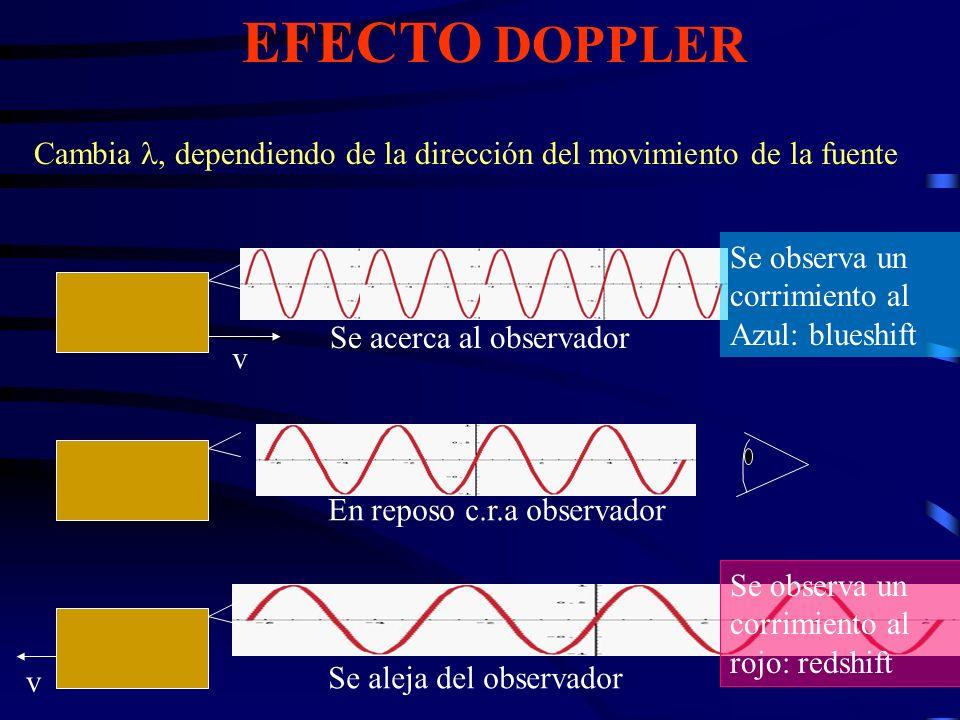 EFECTO DOPPLER Cambia , dependiendo de la dirección del movimiento de la fuente. Se observa un corrimiento al.