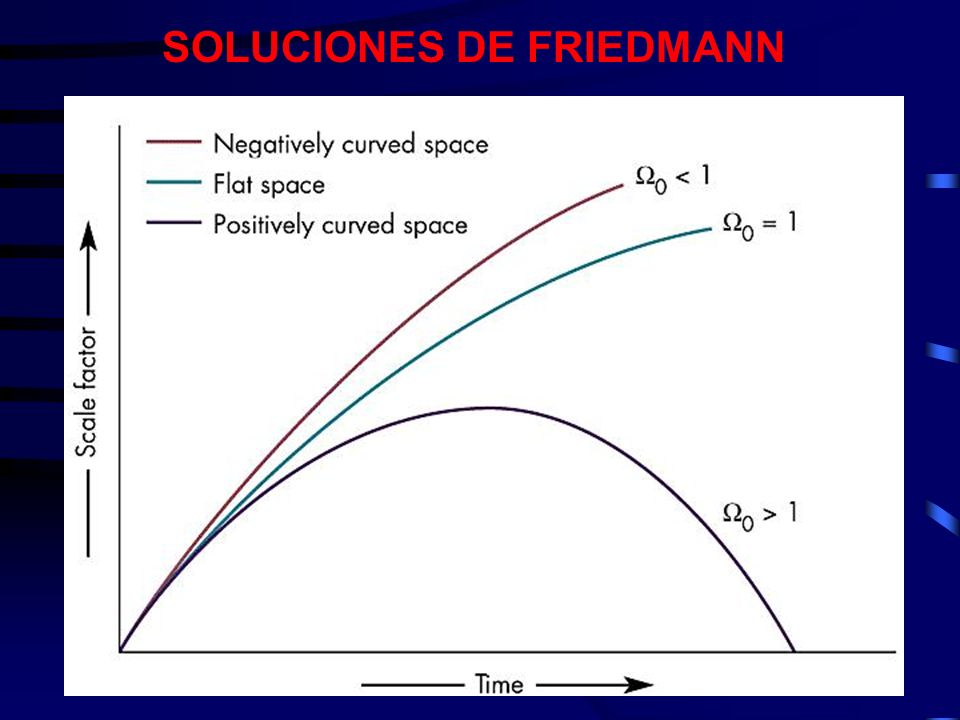 SOLUCIONES DE FRIEDMANN