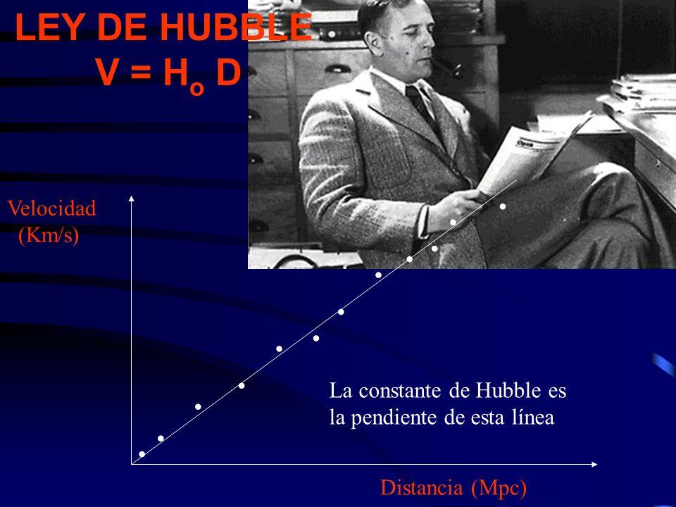 LEY DE HUBBLE V = Ho D . Velocidad (Km/s) La constante de Hubble es