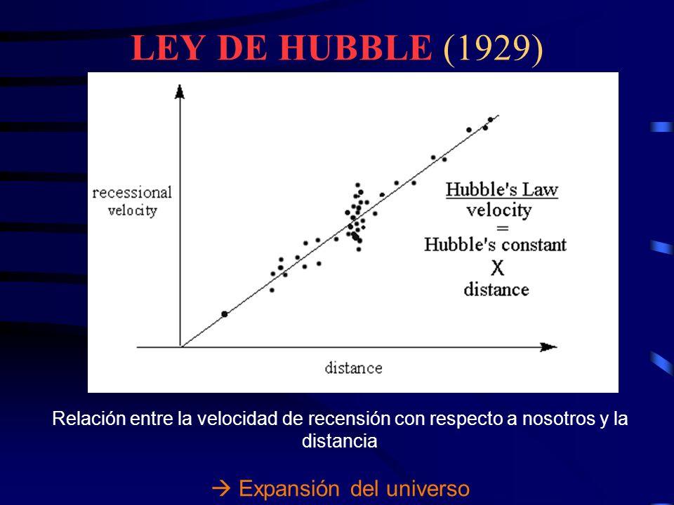 LEY DE HUBBLE (1929)  Expansión del universo