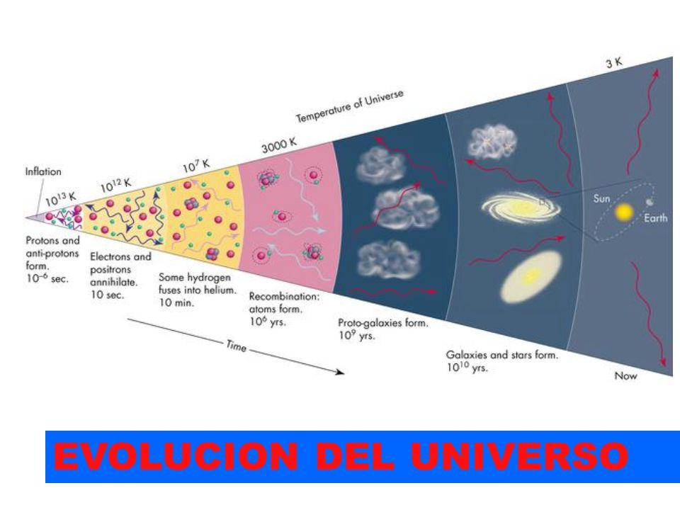 EVOLUCION DEL UNIVERSO