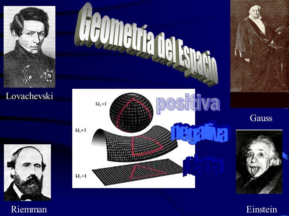 Geometría del Espacio negativa plana positiva Lovachevski Gauss